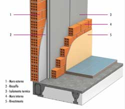 Come costruire un muri di mattoni - Tracce su muri portanti ...
